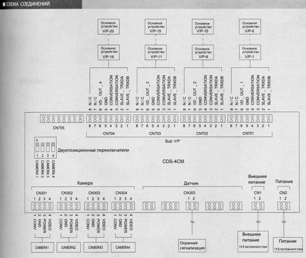 Блок управления Commax CDS-4CM